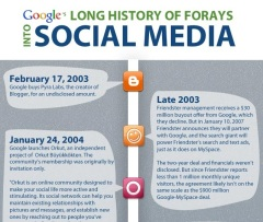 Google's Long History in Social Media