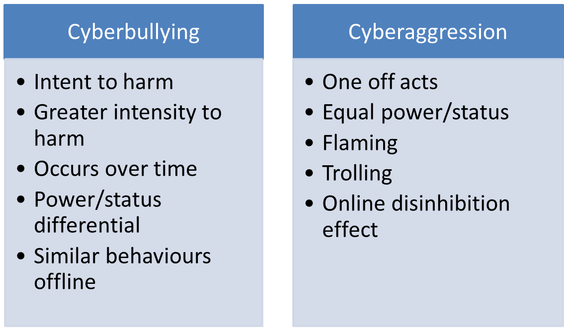 affects of cyberbullying essay Cyber bullying has bad and serious effects on both the bully and the bullied the first and worst consequence of cyber bullying is the fatal outcome of such instances the failure by children to report to adults and the relevant authority figure has led to many children committing suicide due to the depression, which results from cyber bullying reports.