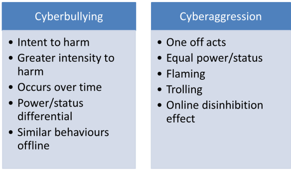 Cyberbullying vs Cyberagression