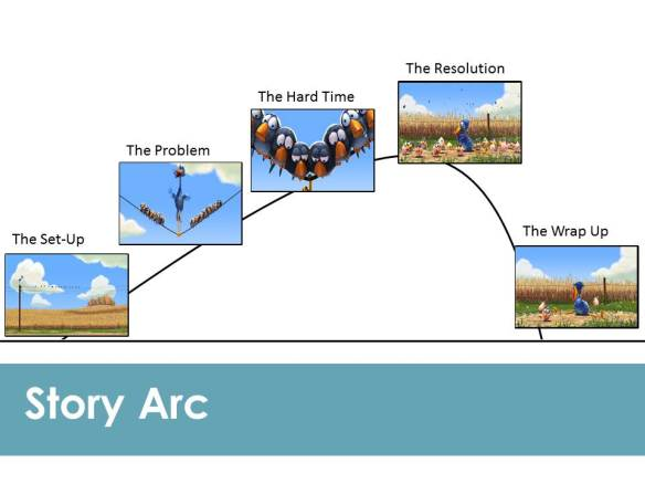 The story arc sheet, completed with images from 'For the Birds'.